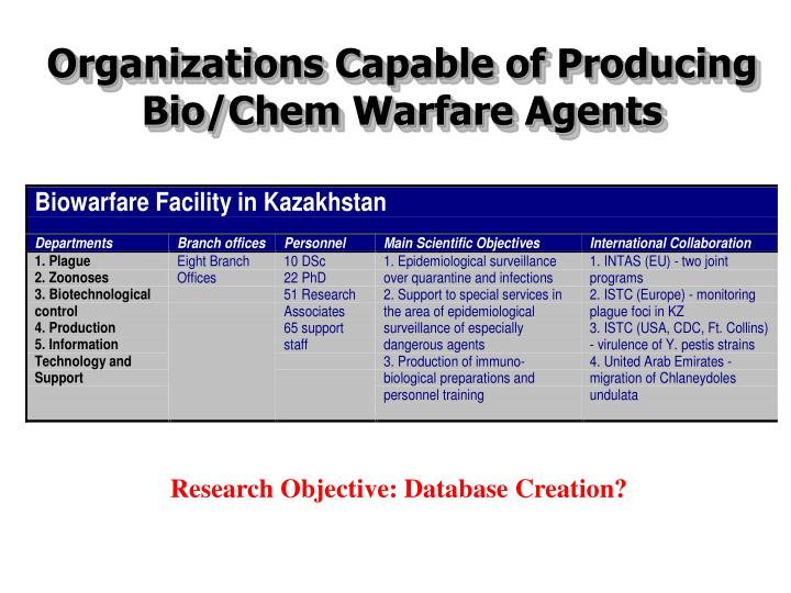 Organizations Capable of Producing Bio/Chem Warfare Agents