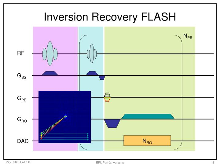 Inversion Recovery FLASH