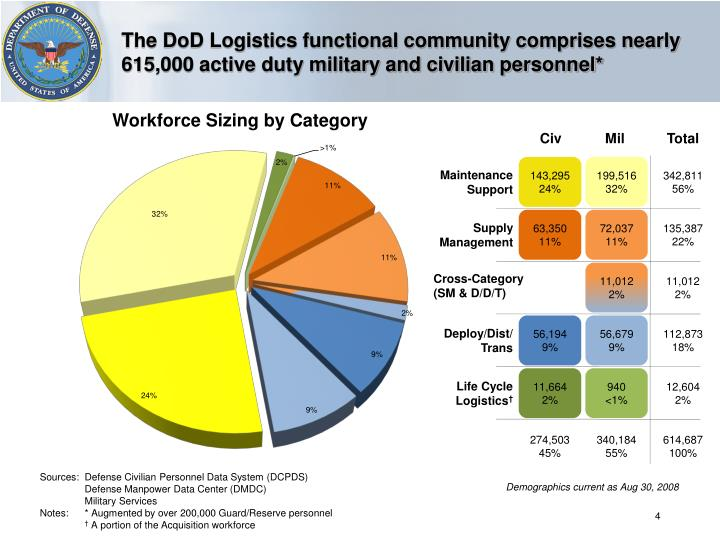 The DoD Logistics functional community comprises nearly 615,000 active duty military and civilian personnel*