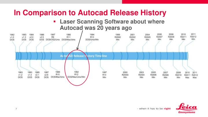 In Comparison to Autocad Release History