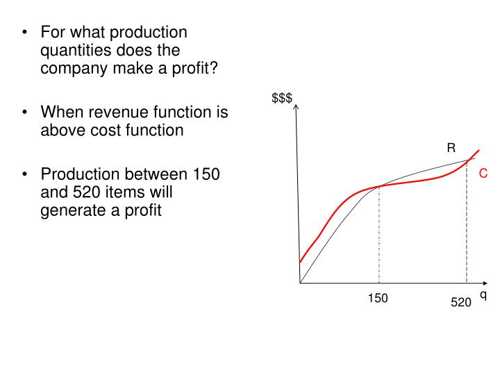For what production quantities does the company make a profit?