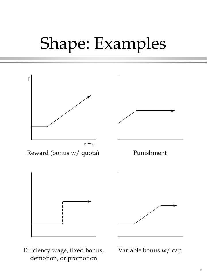 Shape: Examples