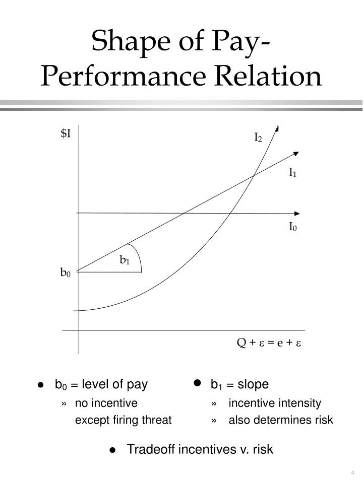 Shape of Pay-Performance Relation