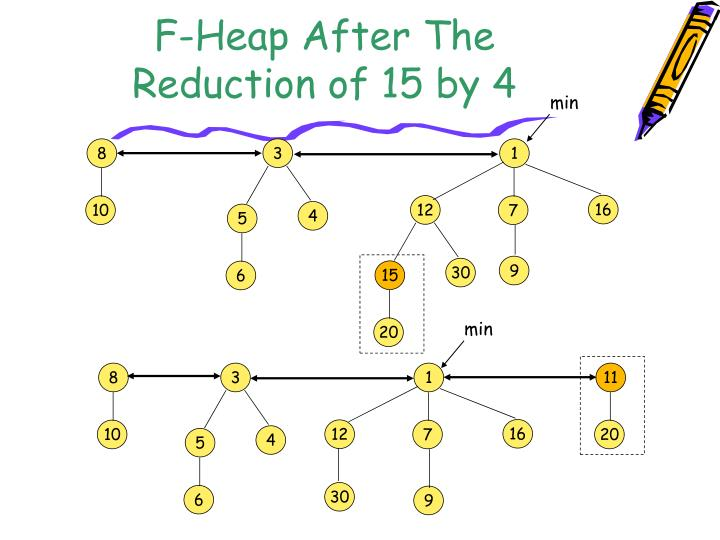 F-Heap After The Reduction of 15 by 4