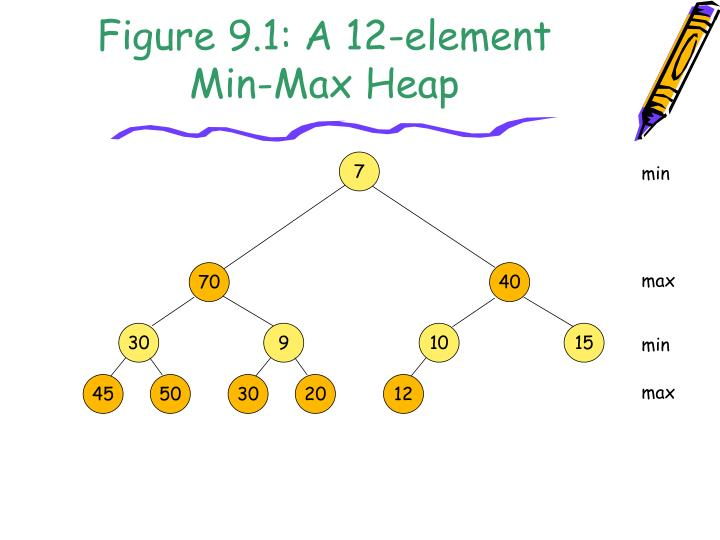 Figure 9 1 a 12 element min max heap