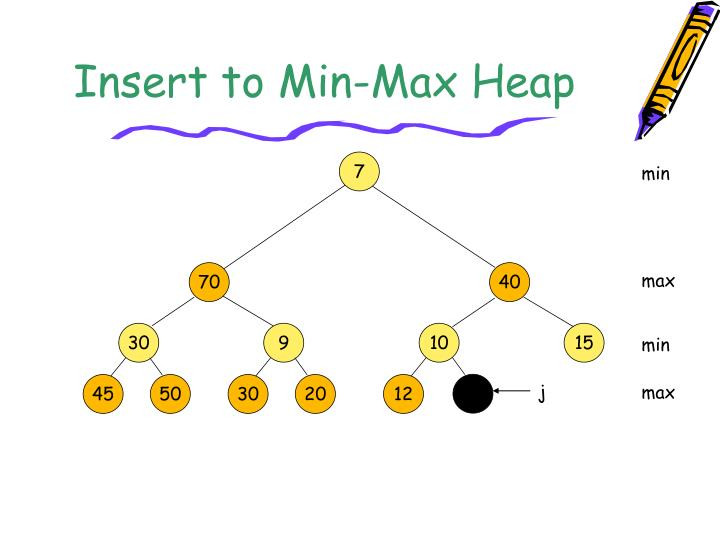 Insert to Min-Max Heap