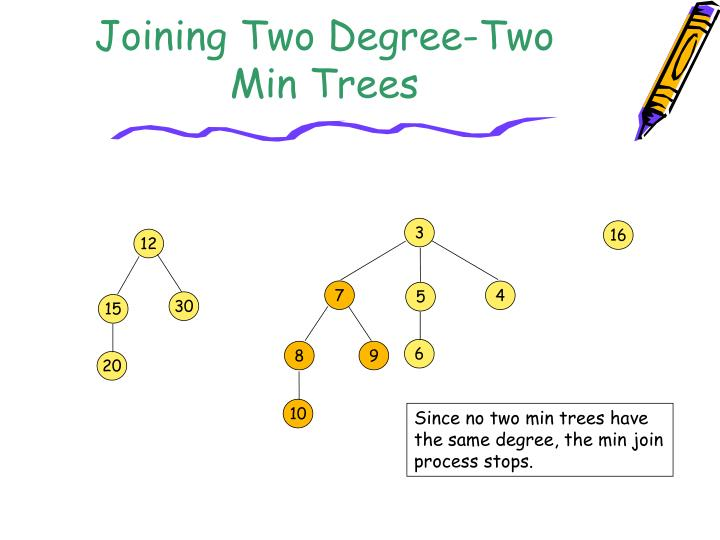 Joining Two Degree-Two Min Trees