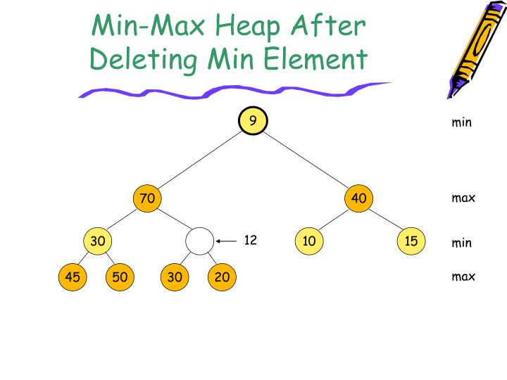 Min-Max Heap After Deleting Min Element