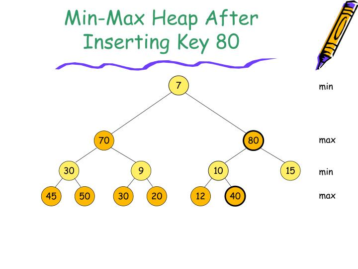 Min-Max Heap After Inserting Key 80