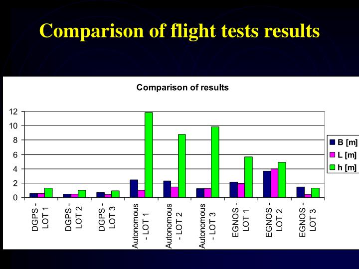 Comparison of flight tests results