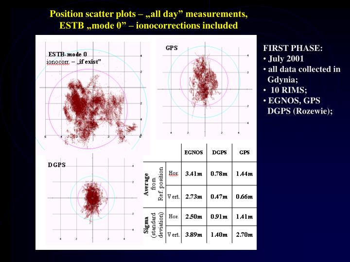 """Position scatter plots – """"all day"""" measurements,"""
