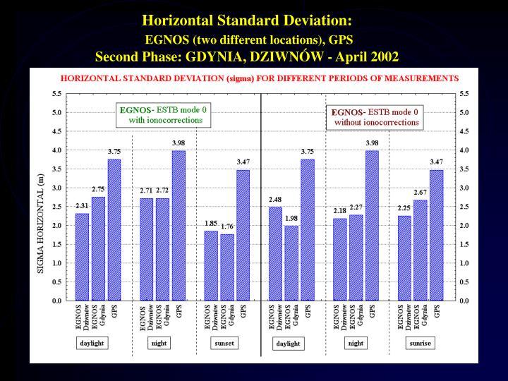 Horizontal Standard Deviation: