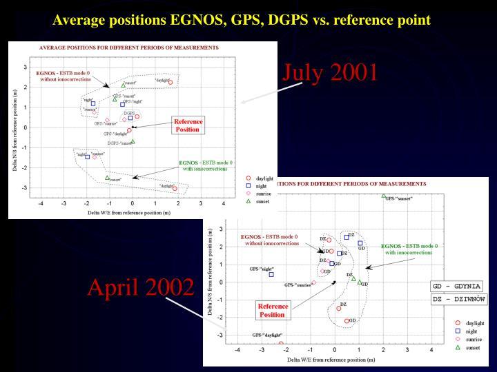 Average positions EGNOS, GPS, DGPS vs. reference point