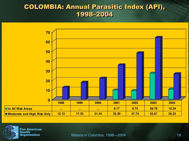 COLOMBIA: Annual Parasitic Index (API), 1998–2004