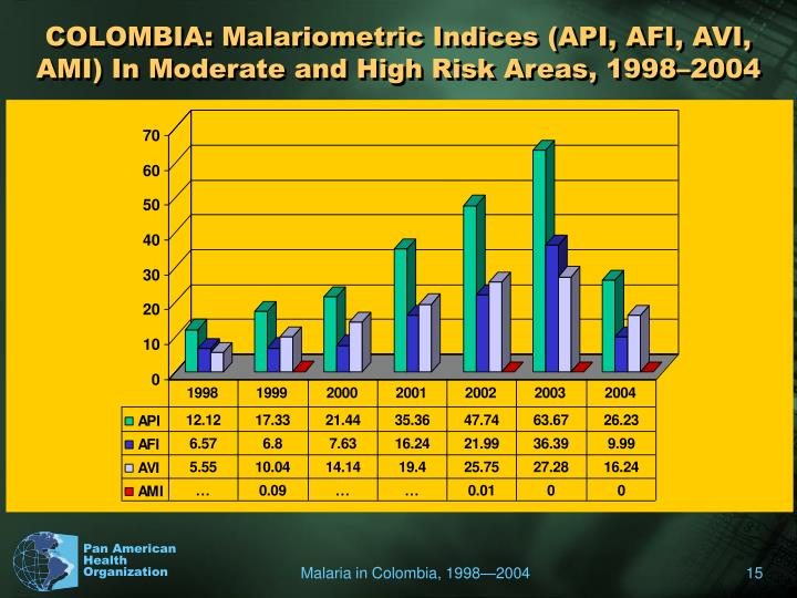 COLOMBIA: Malariometric Indices (API, AFI, AVI, AMI) In Moderate and High Risk Areas, 1998–2004