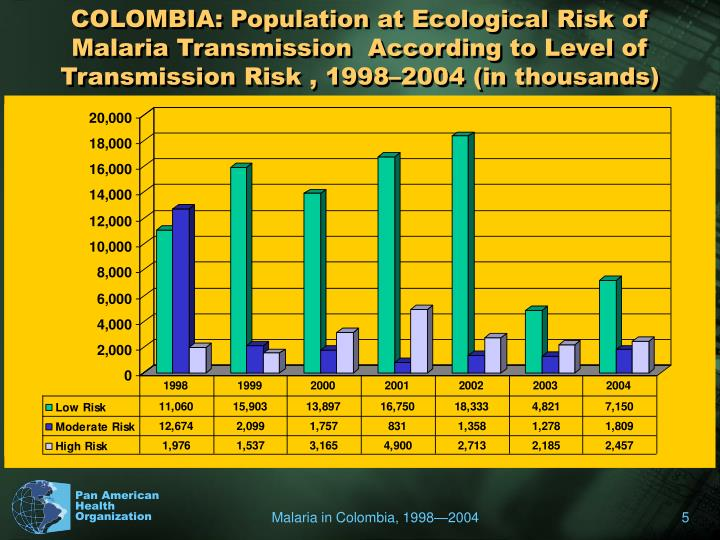 COLOMBIA: Population at Ecological Risk of Malaria Transmission  According to Level of Transmission Risk , 1998–2004 (in thousands)