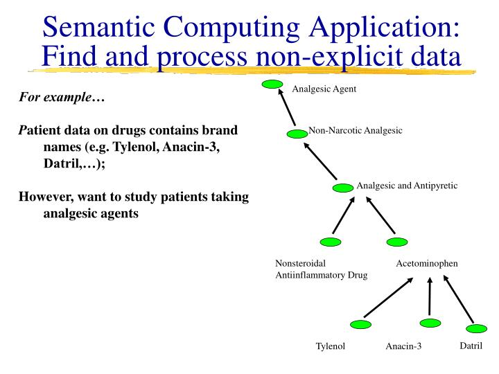 Semantic Computing Application: