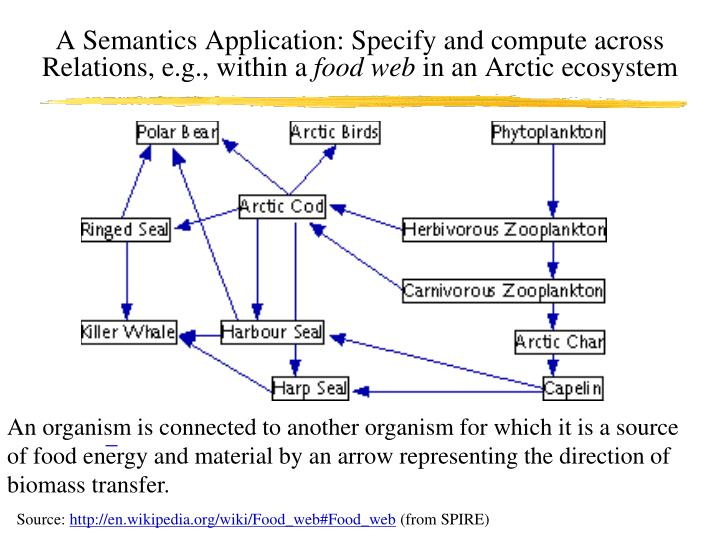 A Semantics Application: Specify and compute across Relations, e.g., within a