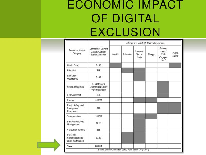 ECONOMIC IMPACT OF DIGITAL EXCLUSION