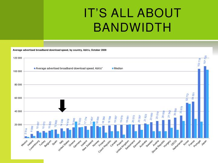 IT'S ALL ABOUT BANDWIDTH