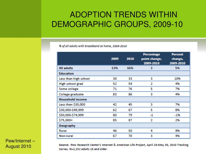 ADOPTION TRENDS WITHIN DEMOGRAPHIC GROUPS, 2009-10