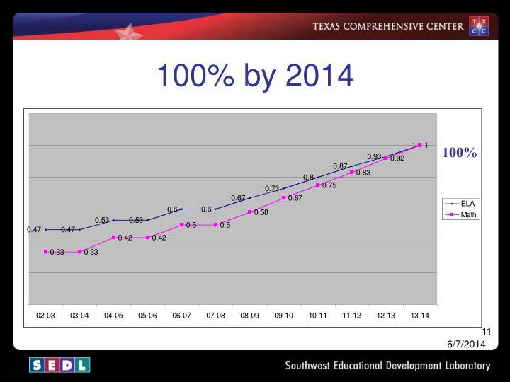 100% by 2014