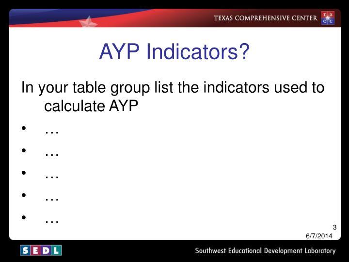 AYP Indicators?