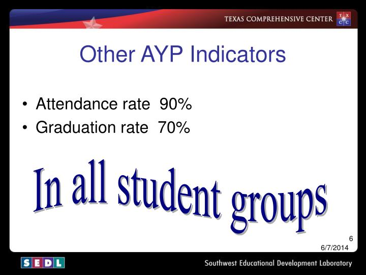 Other AYP Indicators