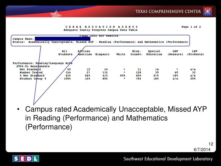 Campus rated Academically Unacceptable, Missed AYP in Reading (Performance) and Mathematics (Performance)