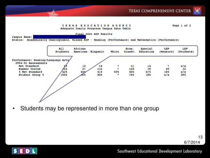 Students may be represented in more than one group