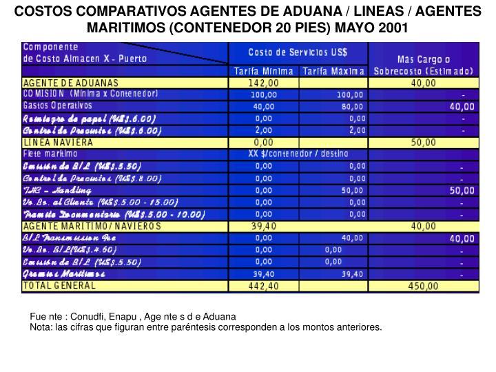 COSTOS COMPARATIVOS AGENTES DE ADUANA / LINEAS / AGENTES