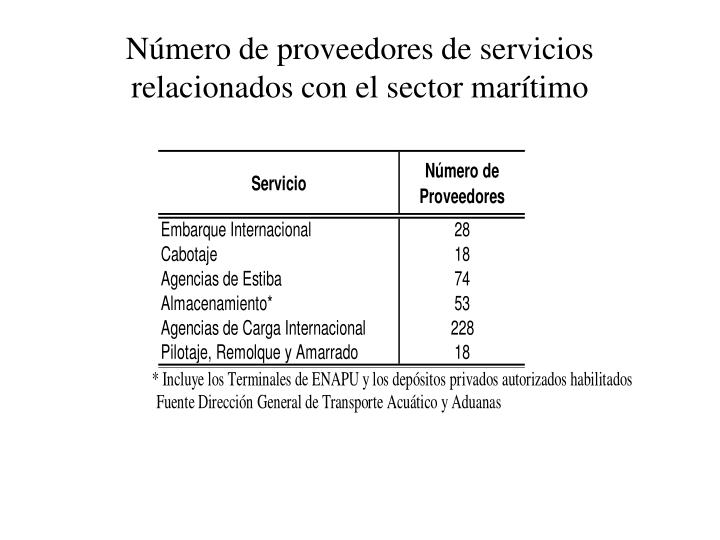 Número de proveedores de servicios relacionados con el sector marítimo