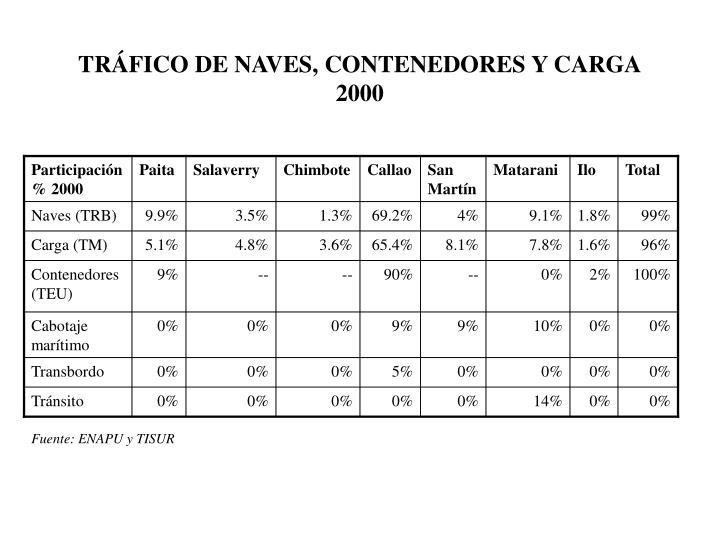Participación % 2000