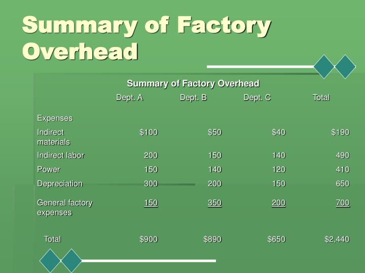 Summary of Factory Overhead