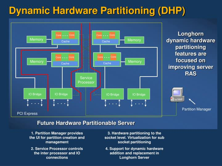 Dynamic Hardware Partitioning (DHP)
