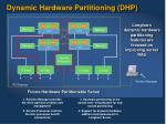 dynamic hardware partitioning dhp