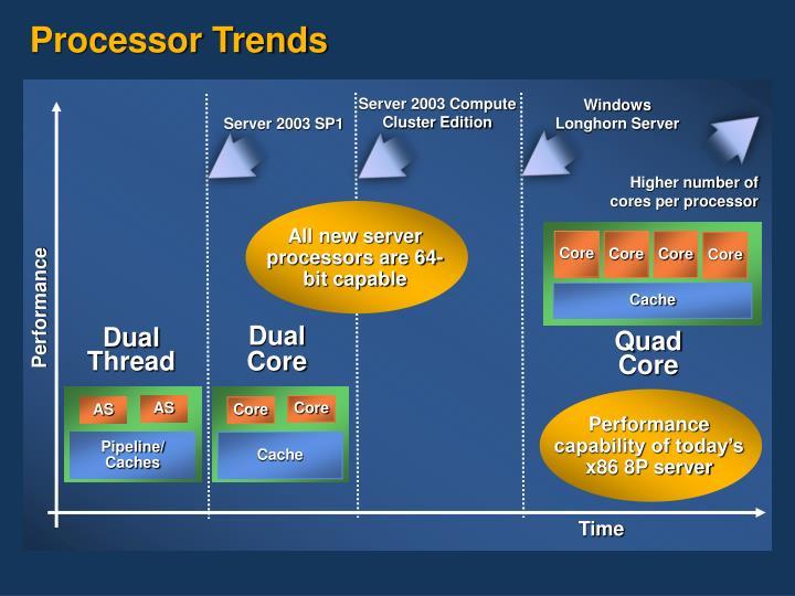 Processor Trends
