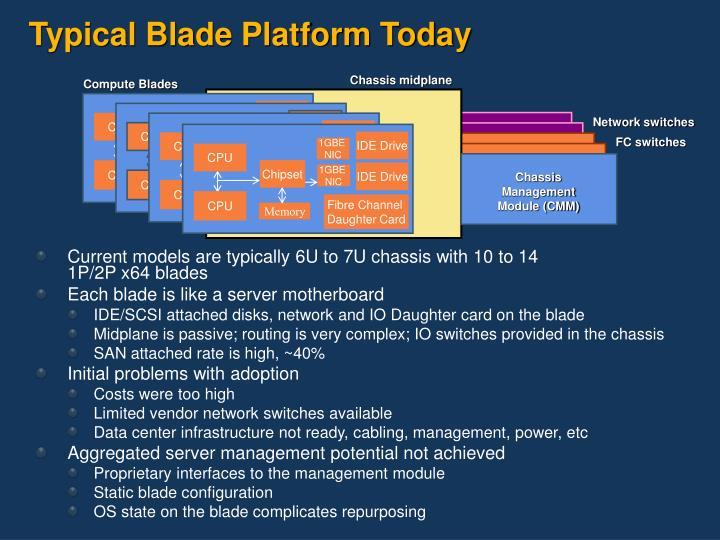Typical Blade Platform Today