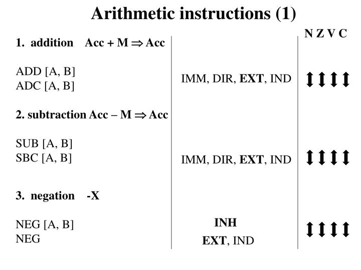 Arithmetic instructions (1)