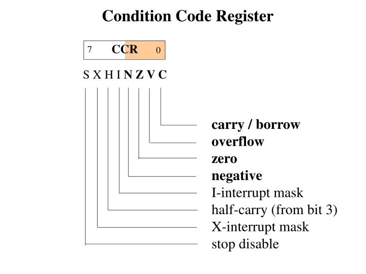 Condition Code Register