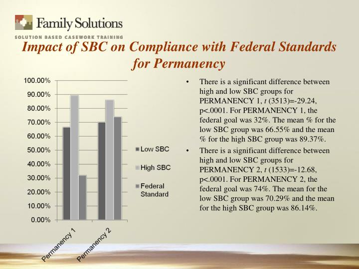 Impact of SBC on Compliance with Federal Standards for Permanency