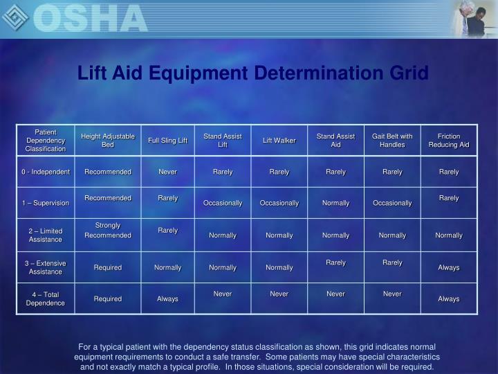 Lift Aid Equipment Determination Grid