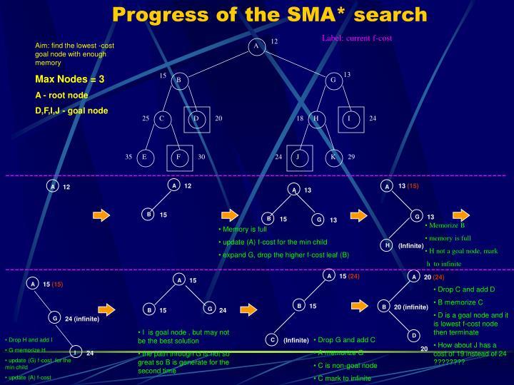 Progress of the SMA* search