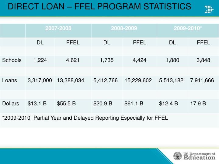 DIRECT LOAN – FFEL PROGRAM STATISTICS