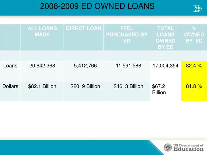 2008-2009 ED OWNED LOANS