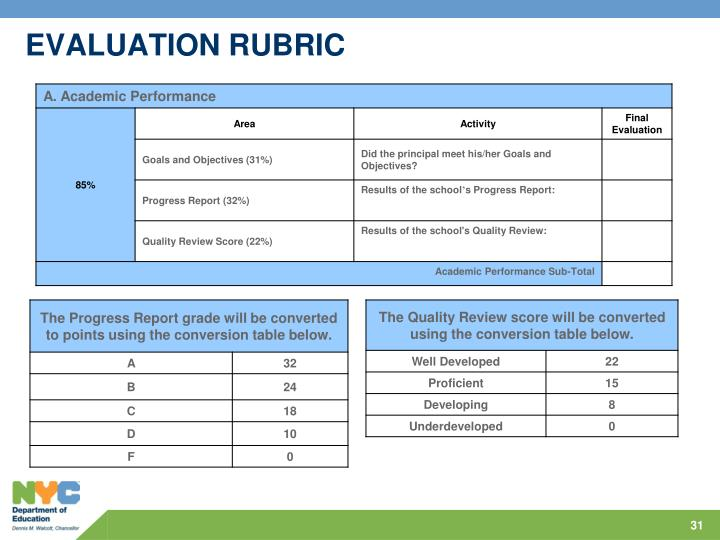 EVALUATION RUBRIC