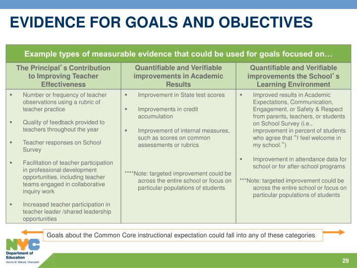 EVIDENCE FOR GOALS AND OBJECTIVES