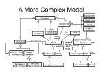 a more complex model