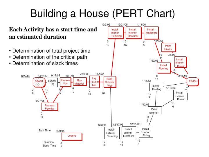 Building a House (PERT Chart)