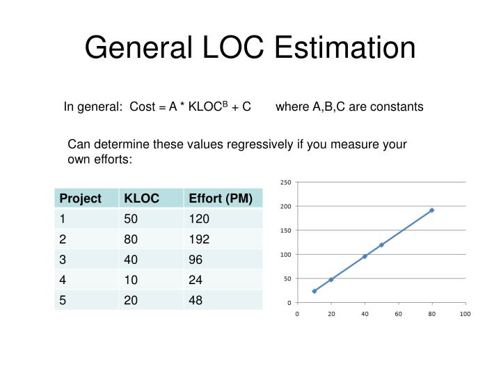 General LOC Estimation